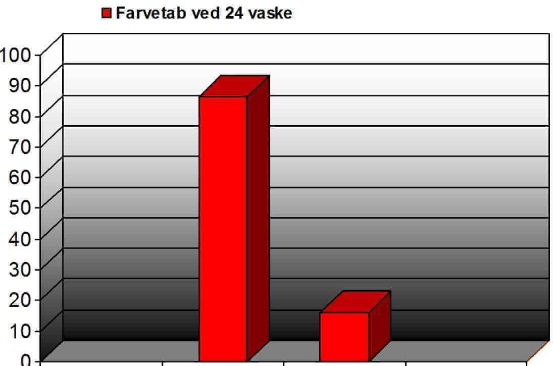 farvetab-ved-24-vaske_xy